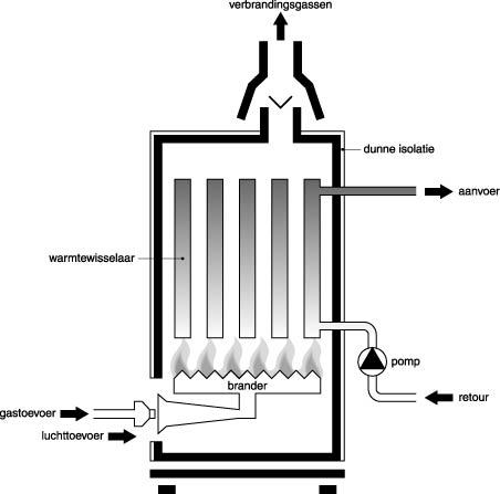 Ketel met warmtepomp
