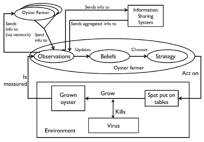 An in-silico analysis of information sharing systems for adaptable